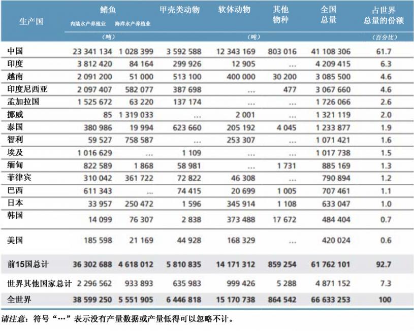 養殖 統計 生産 漁業 業