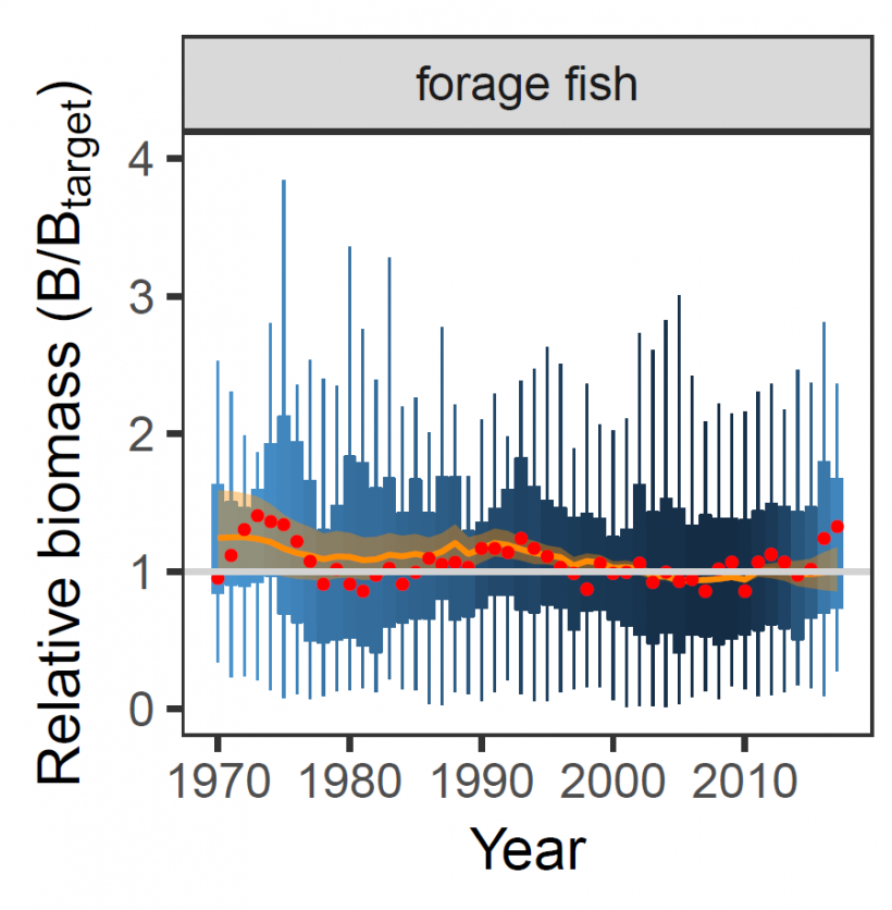 Hilborn - Relative Biomass of forage fish