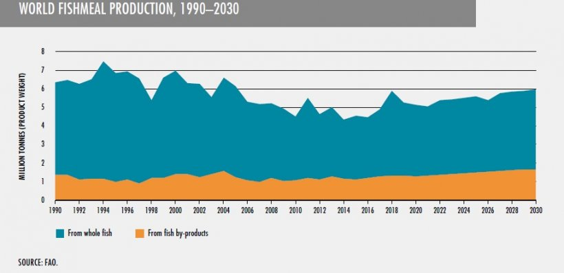 World fishmeal production