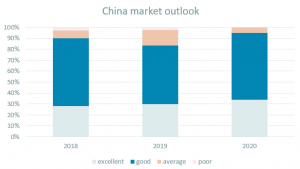 China Outlook