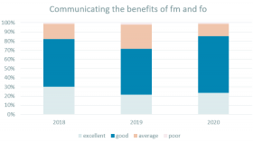 Communicating the Benefits